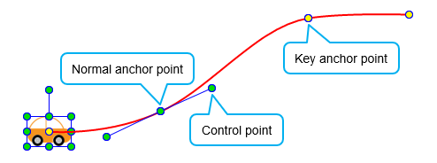 Anchor points and control points on a motion path.
