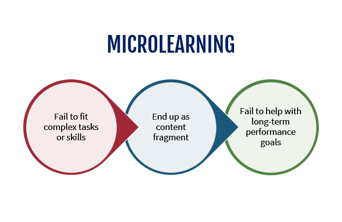 microlearning drawbacks