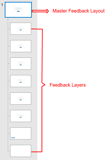 By default, a feedback master includes one Master Feedback Layout and 8 built-in Feedback Layers with the last is Blank Feedback Layer.