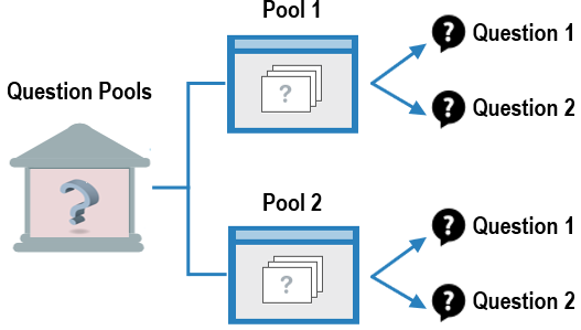 Overview of question pools